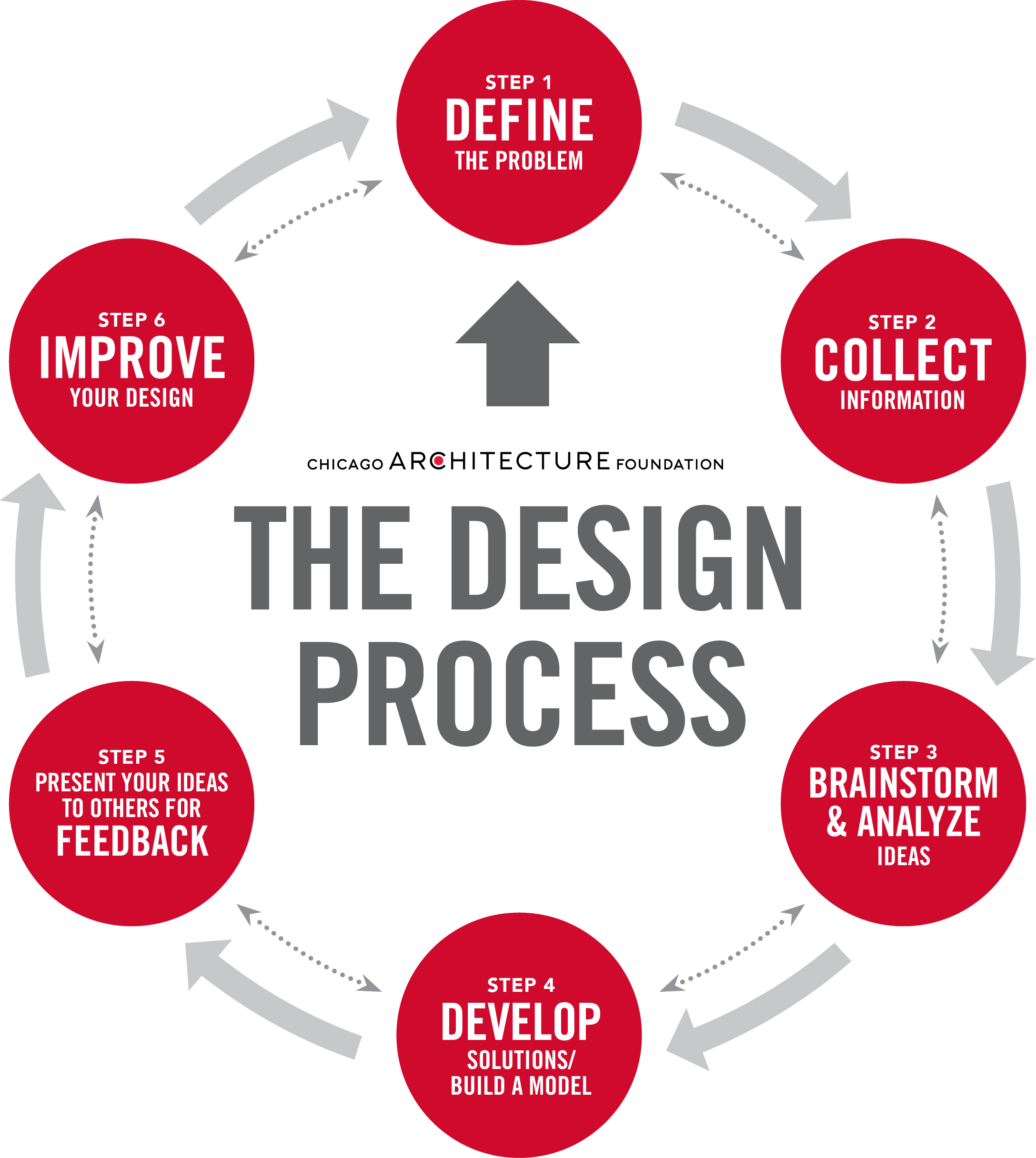 The engineering design process is a series of steps that guides engineering teams as we solve problems. The design process is iterative, meaning that we .